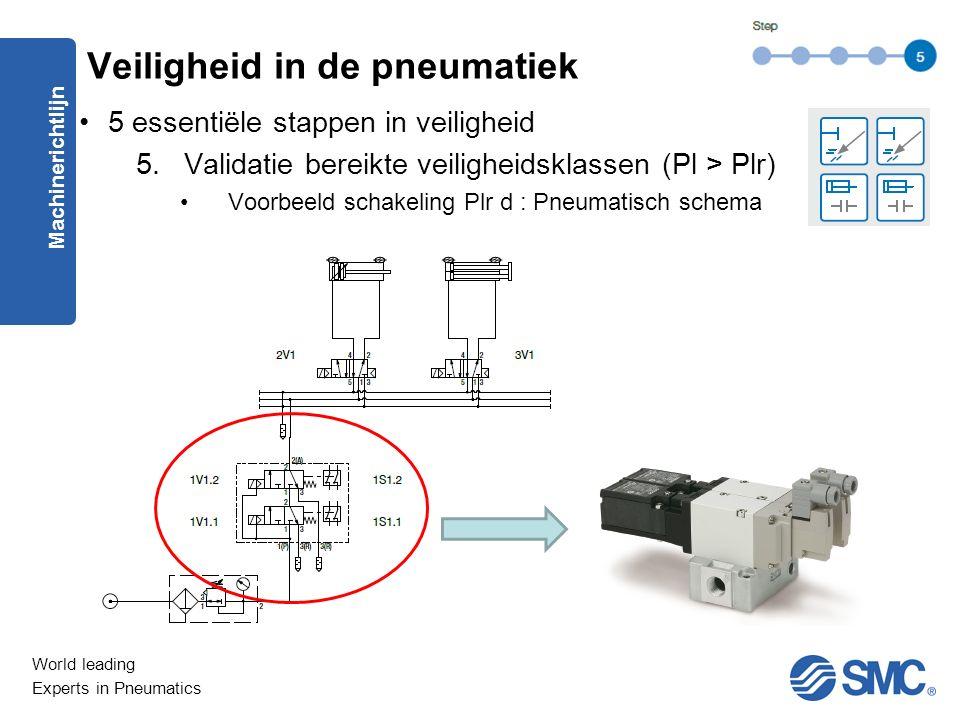World leading Experts in Pneumatics 5 essentiële stappen in veiligheid 5.Validatie bereikte veiligheidsklassen (Pl > Plr) Voorbeeld schakeling Plr d : Pneumatisch schema Machinerichtlijn Veiligheid in de pneumatiek