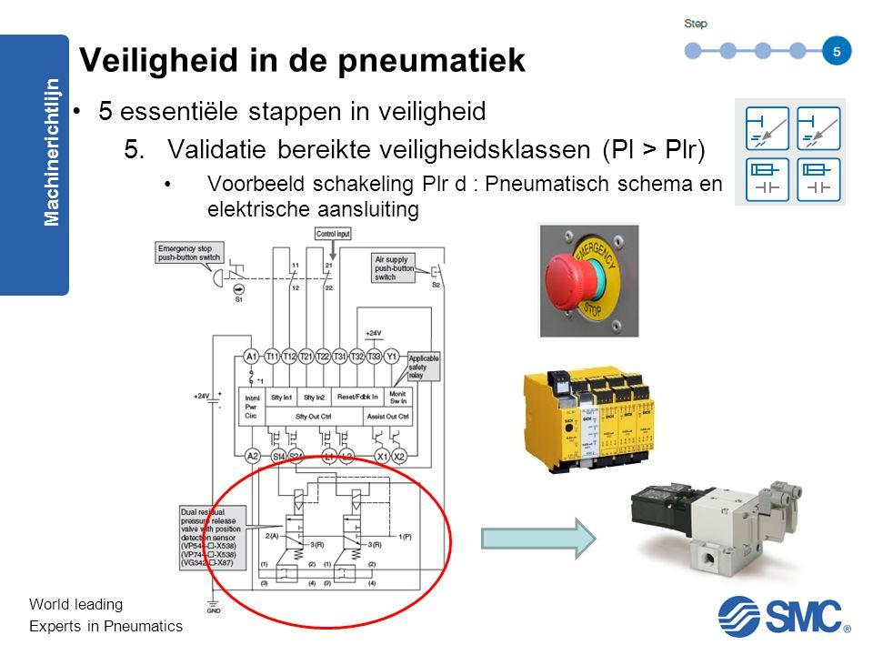 World leading Experts in Pneumatics 5 essentiële stappen in veiligheid 5.Validatie bereikte veiligheidsklassen (Pl > Plr) Voorbeeld schakeling Plr d : Pneumatisch schema en elektrische aansluiting Machinerichtlijn Veiligheid in de pneumatiek