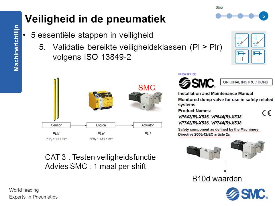 World leading Experts in Pneumatics 5 essentiële stappen in veiligheid 5.Validatie bereikte veiligheidsklassen (Pl > Plr) volgens ISO 13849-2 Machinerichtlijn Veiligheid in de pneumatiek SMC CAT 3 : Testen veiligheidsfunctie Advies SMC : 1 maal per shift B10d waarden