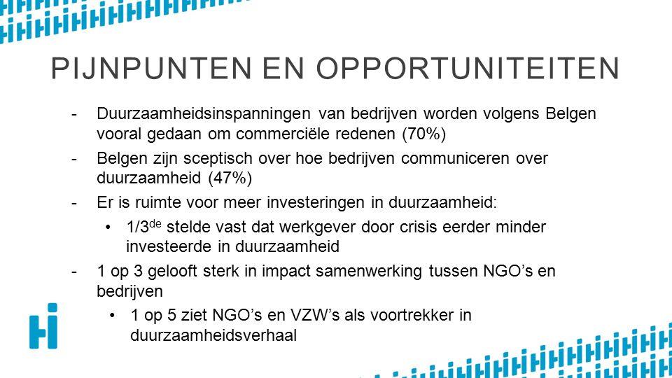 PIJNPUNTEN EN OPPORTUNITEITEN -Duurzaamheidsinspanningen van bedrijven worden volgens Belgen vooral gedaan om commerciële redenen (70%) -Belgen zijn sceptisch over hoe bedrijven communiceren over duurzaamheid (47%) -Er is ruimte voor meer investeringen in duurzaamheid: 1/3 de stelde vast dat werkgever door crisis eerder minder investeerde in duurzaamheid -1 op 3 gelooft sterk in impact samenwerking tussen NGO's en bedrijven 1 op 5 ziet NGO's en VZW's als voortrekker in duurzaamheidsverhaal