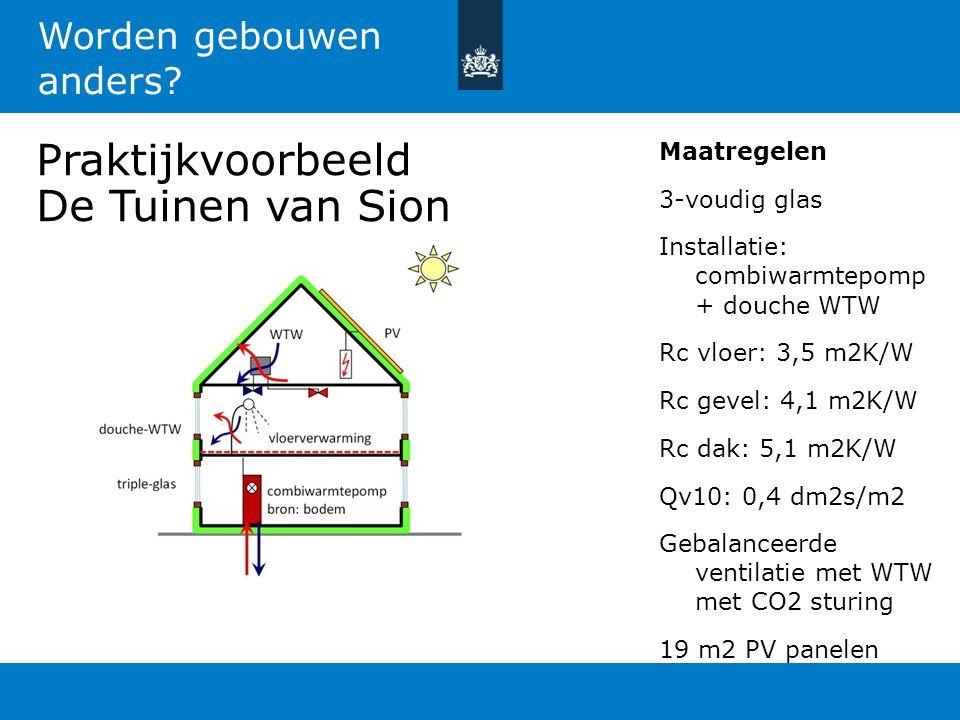 Praktijkvoorbeeld De Tuinen van Sion Maatregelen 3-voudig glas Installatie: combiwarmtepomp + douche WTW Rc vloer: 3,5 m2K/W Rc gevel: 4,1 m2K/W Rc da