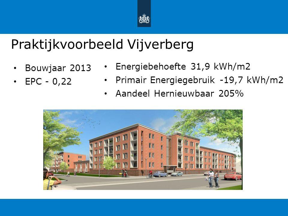 Praktijkvoorbeeld Vijverberg Bouwjaar 2013 EPC - 0,22 Energiebehoefte 31,9 kWh/m2 Primair Energiegebruik -19,7 kWh/m2 Aandeel Hernieuwbaar 205%