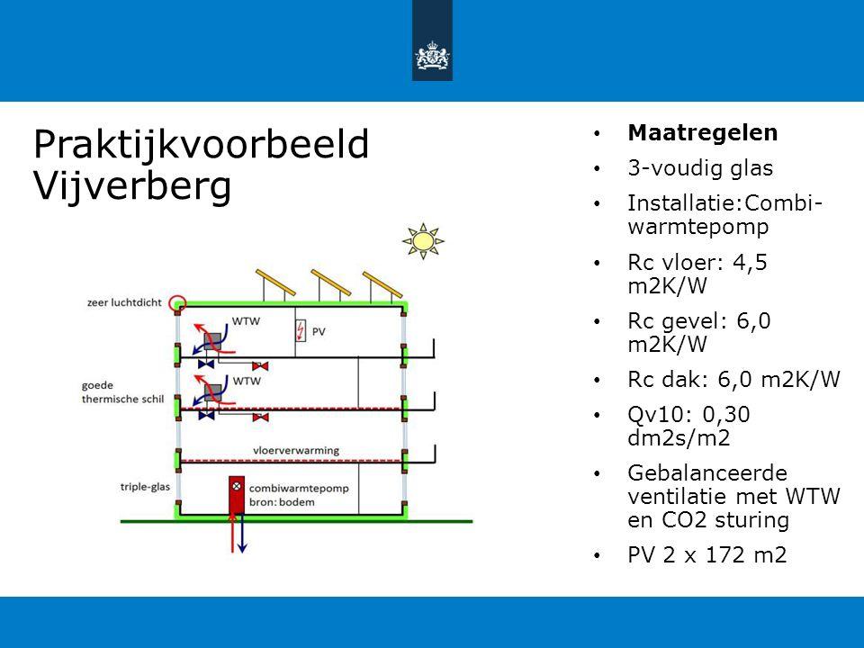 Praktijkvoorbeeld Vijverberg Maatregelen 3-voudig glas Installatie:Combi- warmtepomp Rc vloer: 4,5 m2K/W Rc gevel: 6,0 m2K/W Rc dak: 6,0 m2K/W Qv10: 0