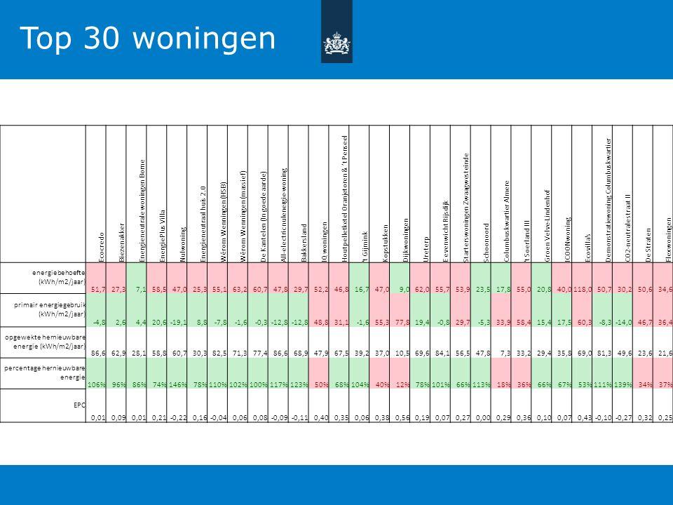 Top 30 woningen Ecocredo Biezenakker Energieneutrale woningen Borne EnergiePlus Villa Nulwoning Energieneutraal huis 2.0 Wêrom Wenningen (HSB) Wêrom W