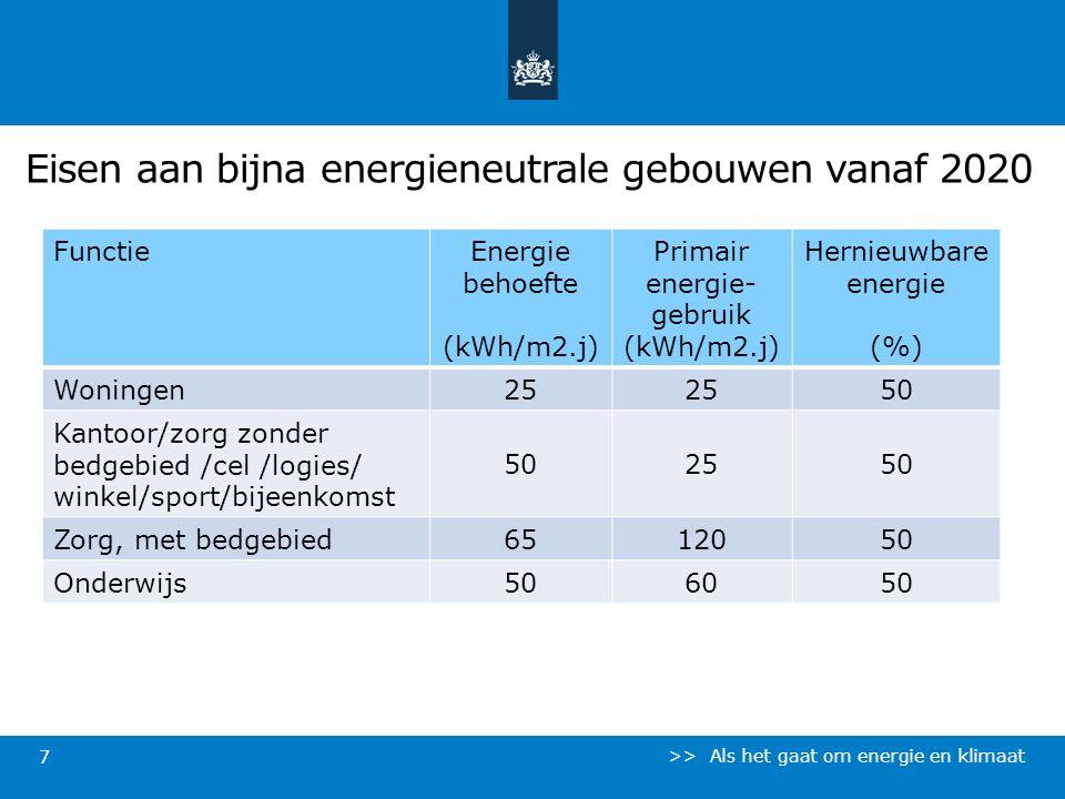 Eisen aan bijna energieneutrale gebouwen vanaf 2020 >> Als het gaat om energie en klimaat 7 FunctieEnergie behoefte (kWh/m2.j) Primair energie- gebrui