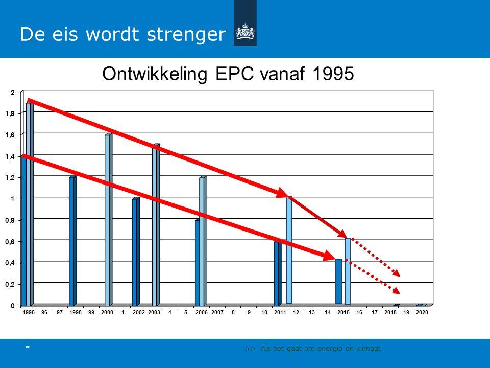 >> Als het gaat om energie en klimaat * De eis wordt strenger Ontwikkeling EPC vanaf 1995