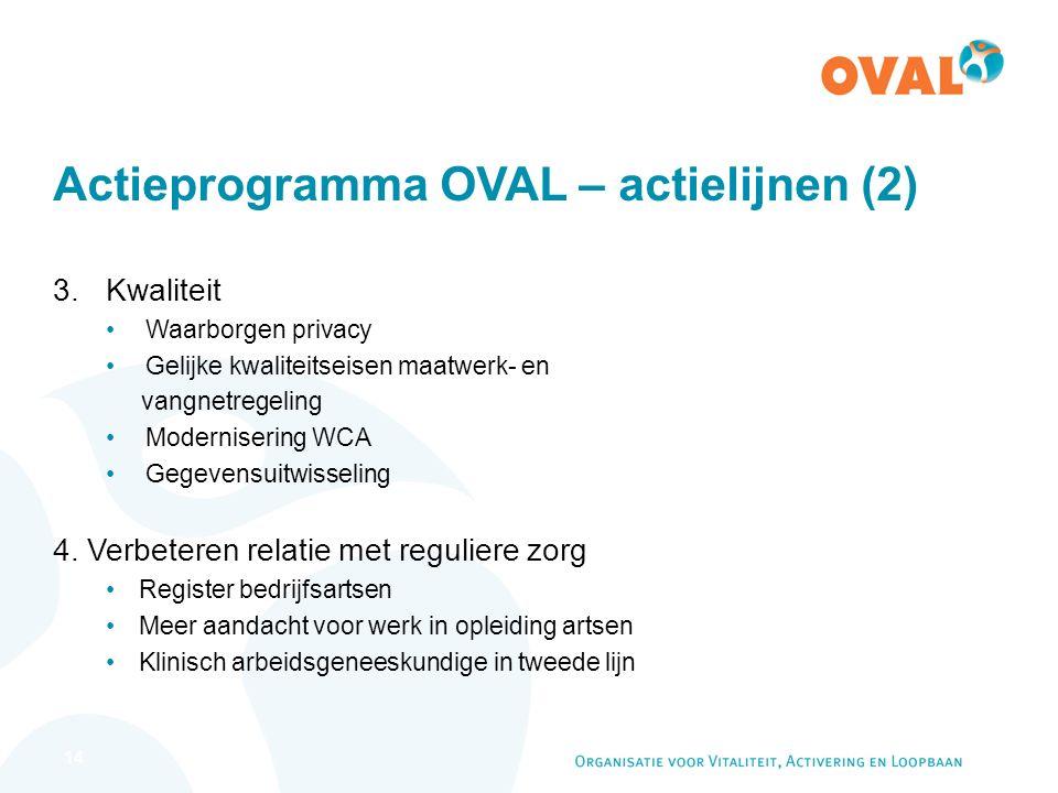 14 Actieprogramma OVAL – actielijnen (2) 3.