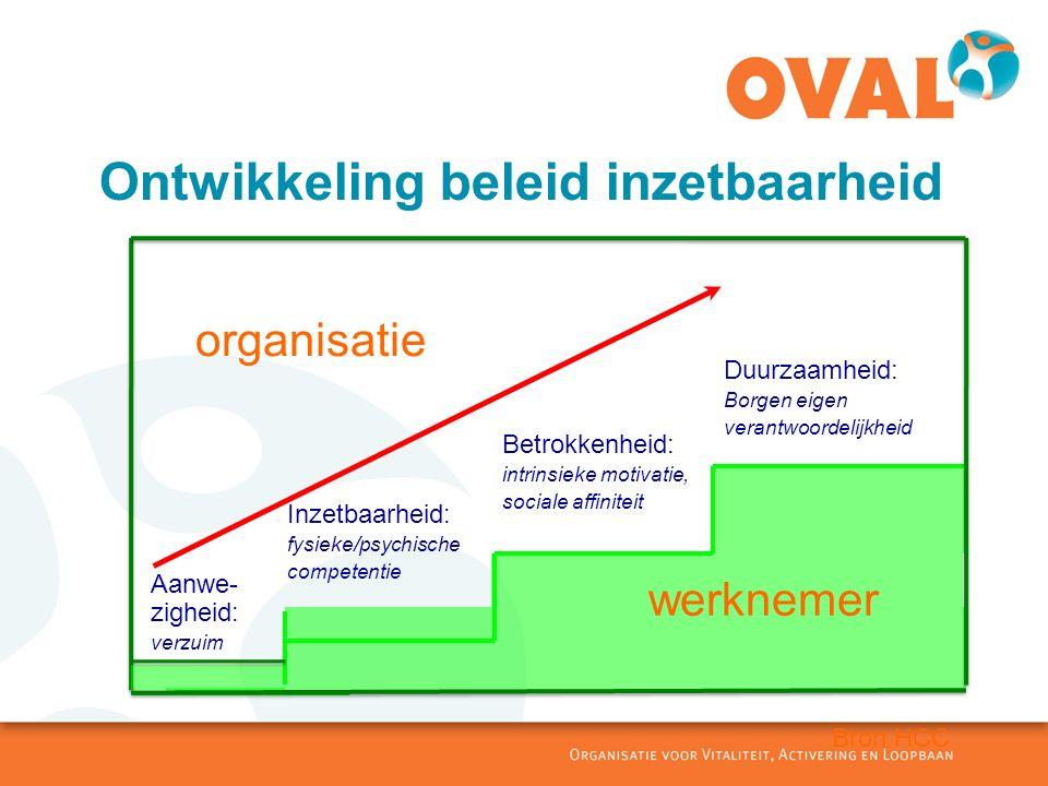 3 Gezondheid en werk 1.Groeimodel van aanpak verzuim naar duurzame inzetbaarheid 2.Rol werknemer belangrijker 3.Samenhang en geen knippen 4.Inzet meerdere deskundigen (ook niet-medisch) 5.Preventie en zorg op elk niveau geïntegreerd Huidig stelsel draagt optimaal bij aan het gezond blijven en worden van werkend Nederland.