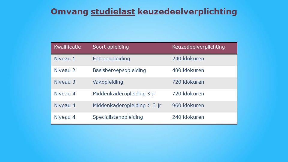 Omvang studielast keuzedeelverplichting KwalificatieSoort opleidingKeuzedeelverplichting Niveau 1Entreeopleiding240 klokuren Niveau 2Basisberoepsopleiding480 klokuren Niveau 3Vakopleiding720 klokuren Niveau 4Middenkaderopleiding 3 jr720 klokuren Niveau 4Middenkaderopleiding > 3 jr960 klokuren Niveau 4Specialistenopleiding240 klokuren