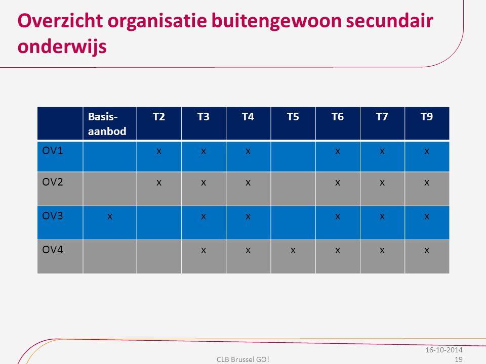 Overzicht organisatie buitengewoon secundair onderwijs CLB Brussel GO! Basis- aanbod T2T3T4T5T6T7T9 OV1xxxxxx OV2xxxxxx OV3xxxxxx OV4xxxxxx 19 16-10-2