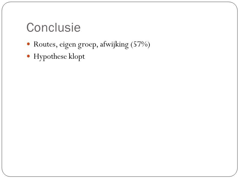 Conclusie Routes, eigen groep, afwijking (57%) Hypothese klopt