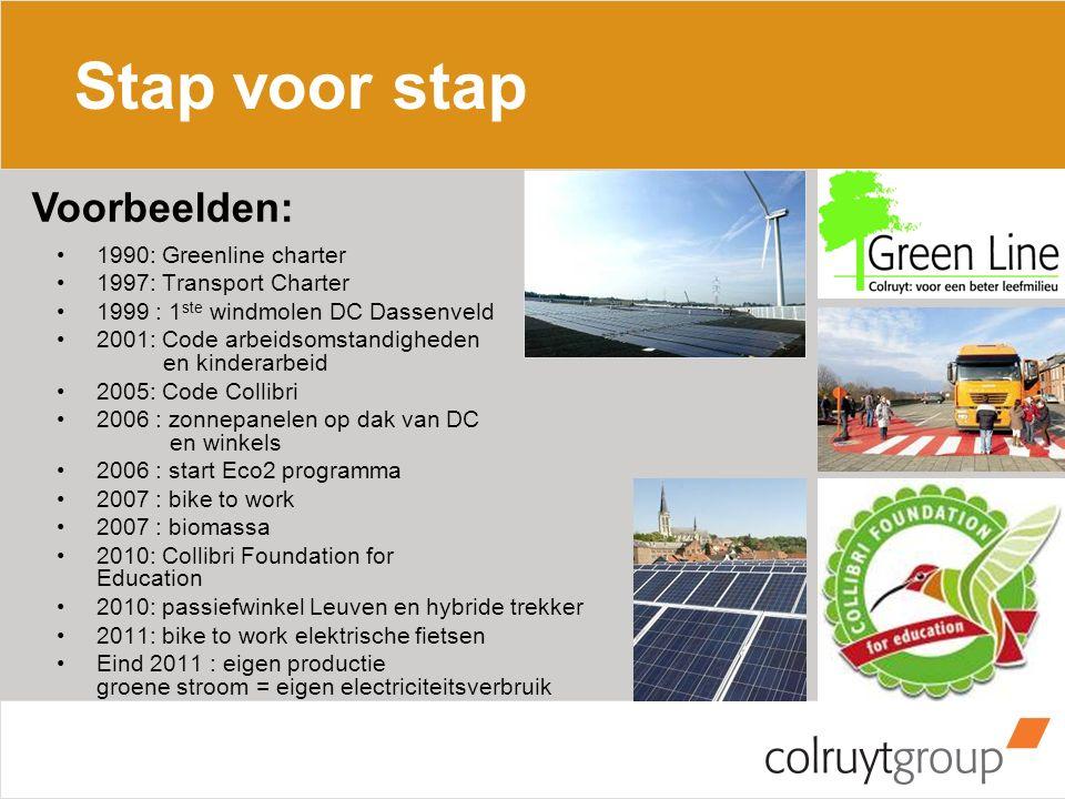 Stap voor stap 1990: Greenline charter 1997: Transport Charter 1999 : 1 ste windmolen DC Dassenveld 2001: Code arbeidsomstandigheden en kinderarbeid 2