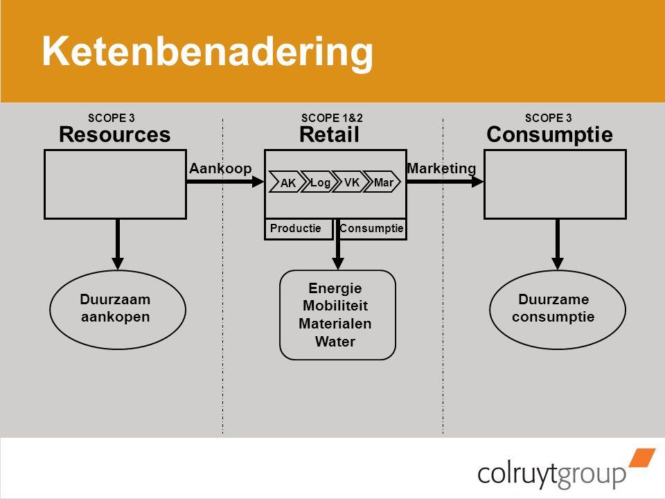 Ketenbenadering ResourcesRetailConsumptie AankoopMarketing AK LogVKMar Productie Duurzaam aankopen Duurzame consumptie Energie Mobiliteit Materialen W