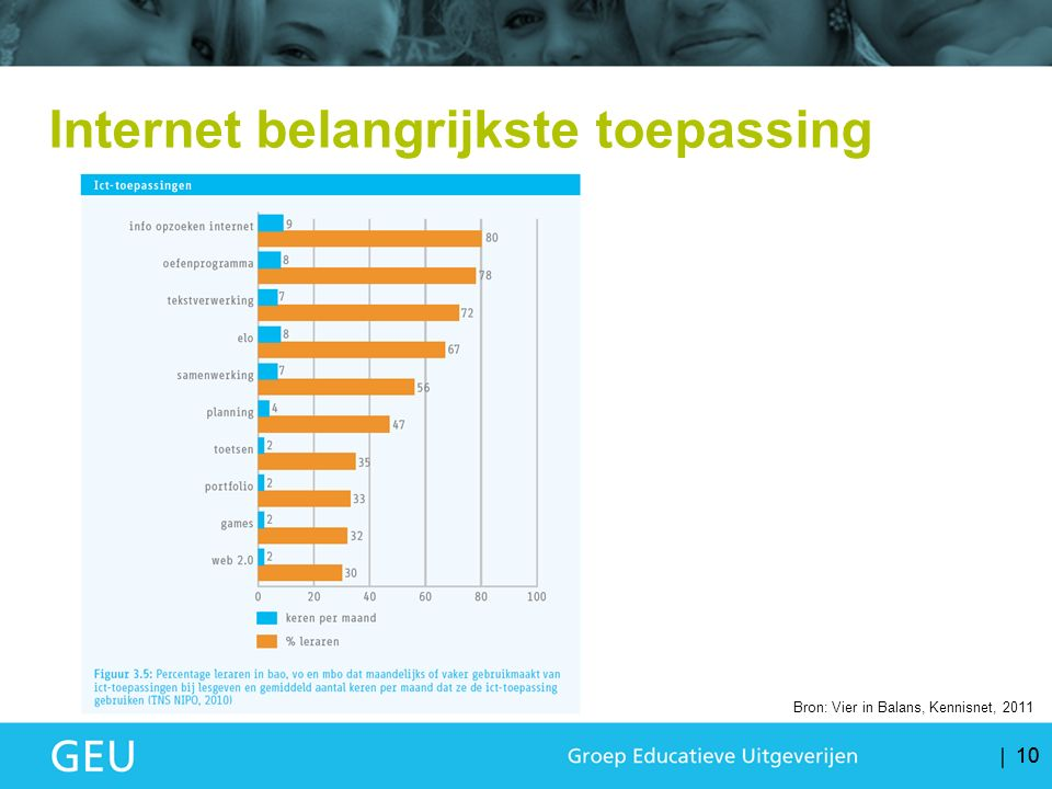 10 Bron: Vier in Balans, Kennisnet, 2011 Internet belangrijkste toepassing
