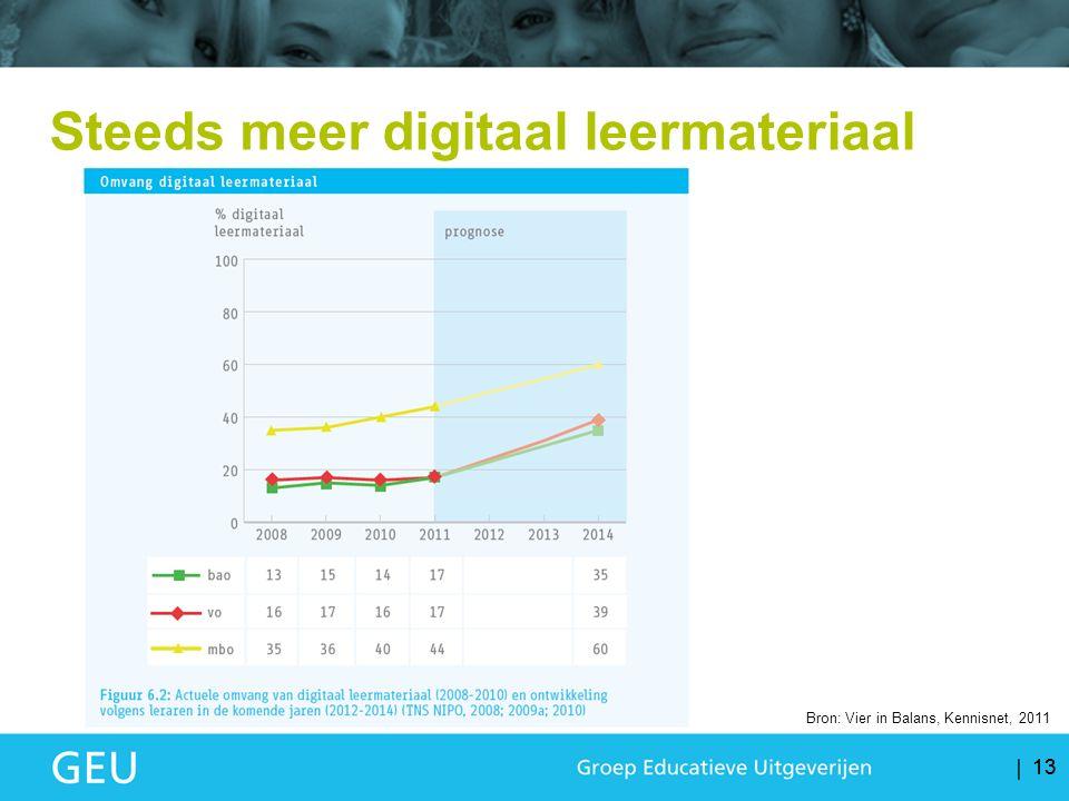 13 Bron: Vier in Balans, Kennisnet, 2011 Steeds meer digitaal leermateriaal