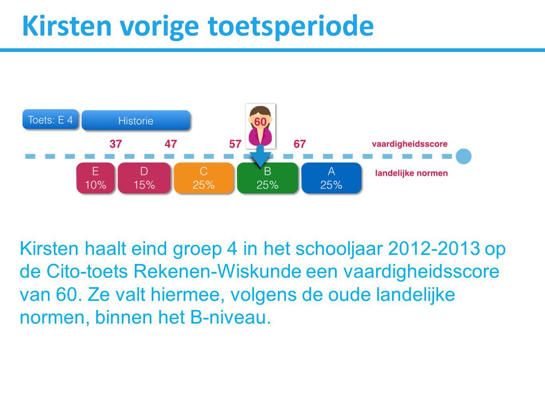 Kirsten vorige toetsperiode Kirsten haalt eind groep 4 in het schooljaar 2012-2013 op de Cito-toets Rekenen-Wiskunde een vaardigheidsscore van 60. Ze