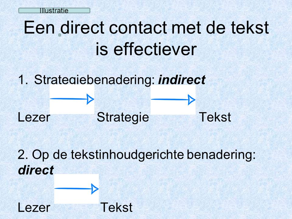 Een direct contact met de tekst is effectiever 1.Strategiebenadering: indirect Lezer Strategie Tekst 2. Op de tekstinhoudgerichte benadering: direct L