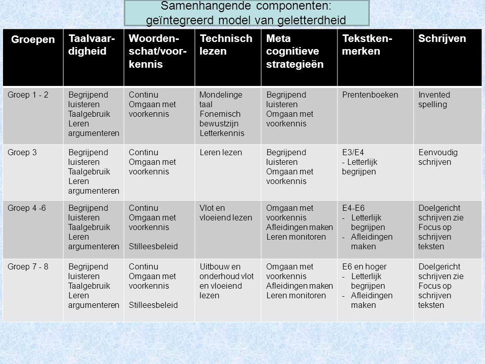 Groepen Taalvaar- digheid Woorden- schat/voor- kennis Technisch lezen Meta cognitieve strategieën Tekstken- merken Schrijven Groep 1 - 2Begrijpend lui
