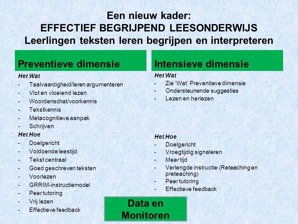 Een nieuw kader: EFFECTIEF BEGRIJPEND LEESONDERWIJS Leerlingen teksten leren begrijpen en interpreteren Preventieve dimensie Het Wat -Taalvaardigheid/leren argumenteren -Vlot en vloeiend lezen -Woordenschat/voorkennis -Tekstkennis -Metacognitieve aanpak -Schrijven Het Hoe -Doelgericht -Voldoende leestijd -Tekst centraal -Goed geschreven teksten -Voorlezen -GRRIM-instructiemodel -Peer tutoring -Vrij lezen -Effectieve feedback Intensieve dimensie Het Wat -Zie 'Wat' Preventieve dimensie -Ondersteunende suggesties -Lezen en herlezen Het Hoe -Doelgericht -Vroegtijdig signaleren -Meer tijd -Verlengde instructie (Reteaching en preteaching) -Peer tutoring -Effectieve feedback Data en Monitoren