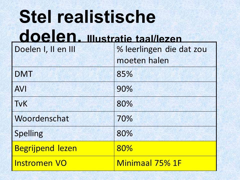 Stel realistische doelen. Illustratie taal/lezen Doelen I, II en III% leerlingen die dat zou moeten halen DMT85% AVI90% TvK80% Woordenschat70% Spellin