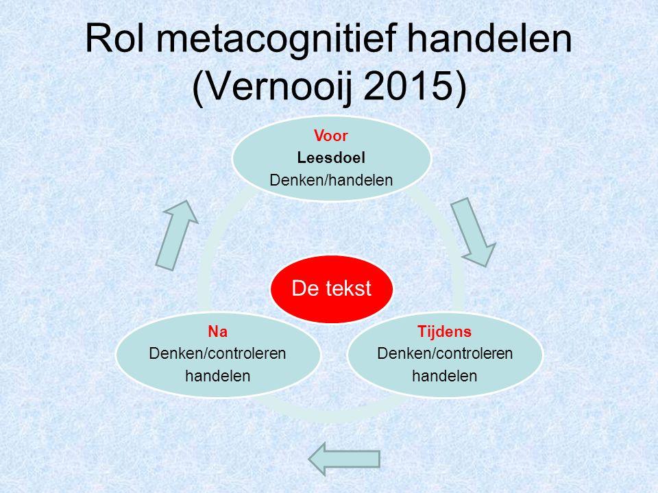 Rol metacognitief handelen (Vernooij 2015) De tekst Voor Leesdoel Denken/handelen Tijdens Denken/controleren handelen Na Denken/controleren handelen