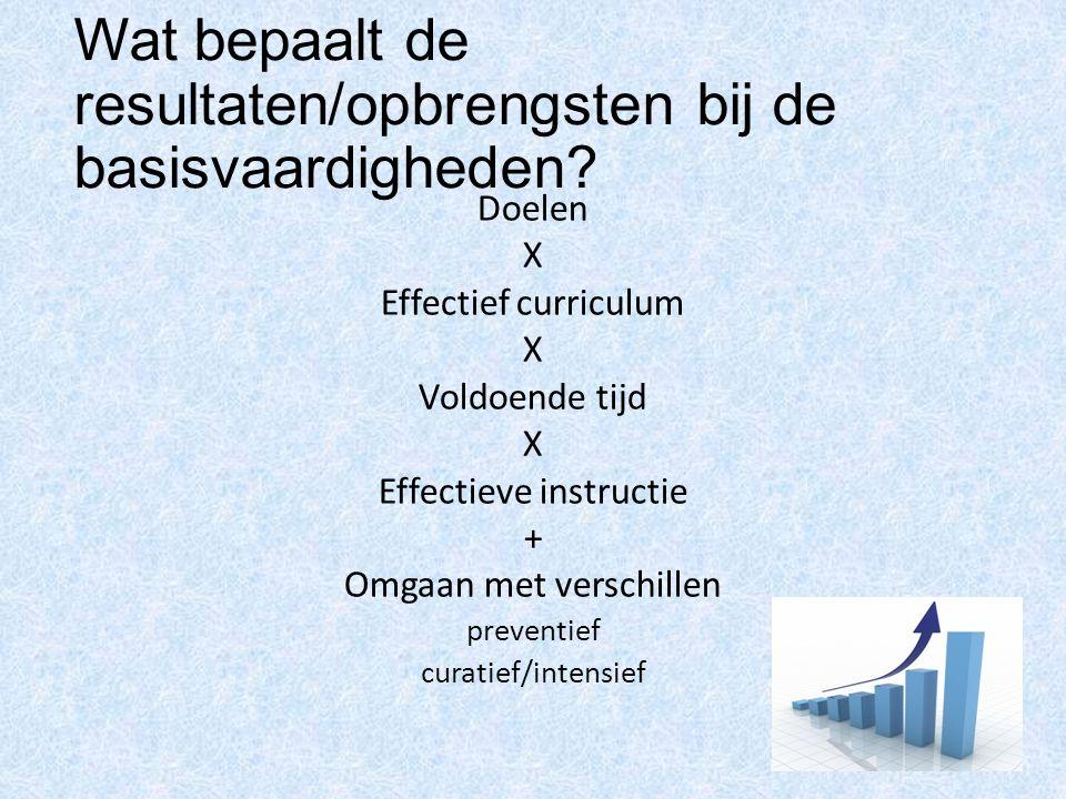 Wat bepaalt de resultaten/opbrengsten bij de basisvaardigheden? Doelen X Effectief curriculum X Voldoende tijd X Effectieve instructie + Omgaan met ve