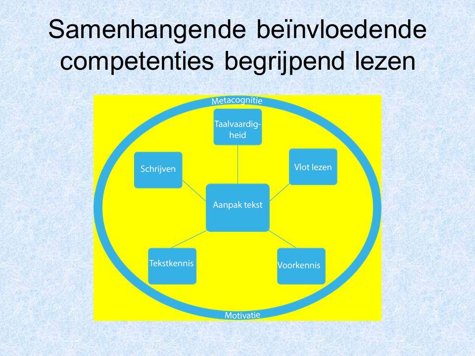 Samenhangende beïnvloedende competenties begrijpend lezen
