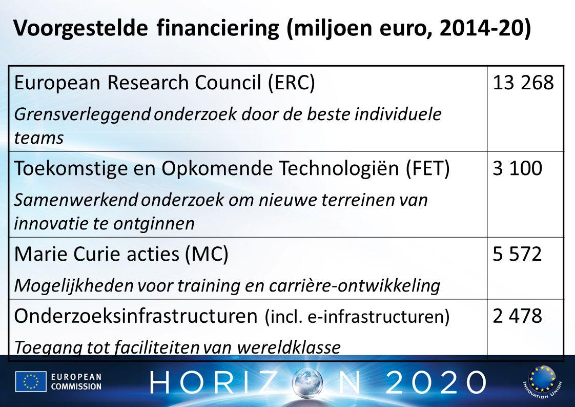 European Research Council (ERC) Grensverleggend onderzoek door de beste individuele teams 13 268 Toekomstige en Opkomende Technologiën (FET) Samenwerkend onderzoek om nieuwe terreinen van innovatie te ontginnen 3 100 Marie Curie acties (MC) Mogelijkheden voor training en carrière-ontwikkeling 5 572 Onderzoeksinfrastructuren (incl.