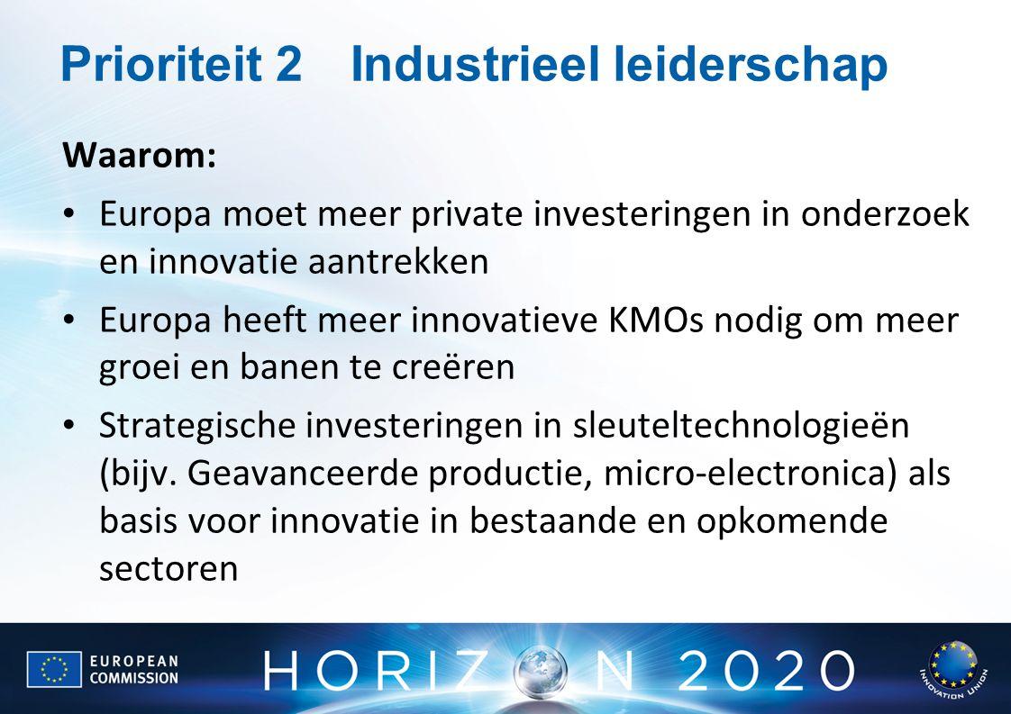 Prioriteit 2Industrieel leiderschap Waarom: Europa moet meer private investeringen in onderzoek en innovatie aantrekken Europa heeft meer innovatieve KMOs nodig om meer groei en banen te creëren Strategische investeringen in sleuteltechnologieën (bijv.