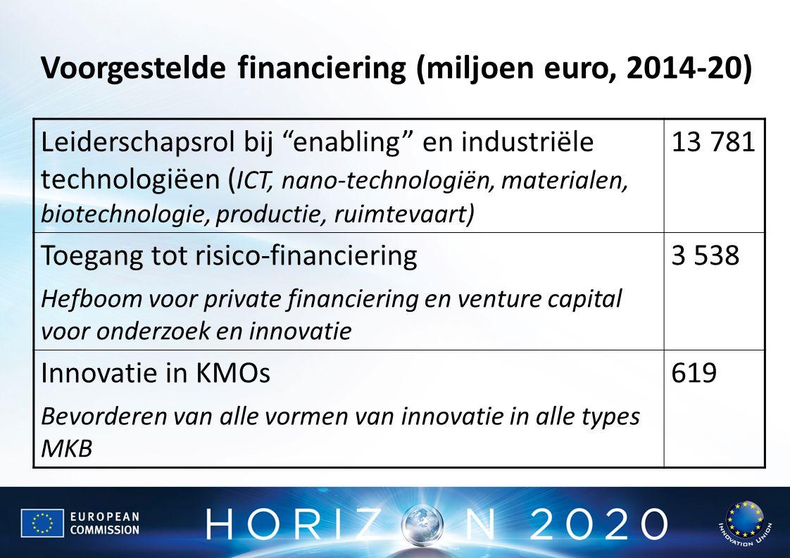 Leiderschapsrol bij enabling en industriële technologiëen ( ICT, nano-technologiën, materialen, biotechnologie, productie, ruimtevaart) 13 781 Toegang tot risico-financiering Hefboom voor private financiering en venture capital voor onderzoek en innovatie 3 538 Innovatie in KMOs Bevorderen van alle vormen van innovatie in alle types MKB 619 Voorgestelde financiering (miljoen euro, 2014-20)