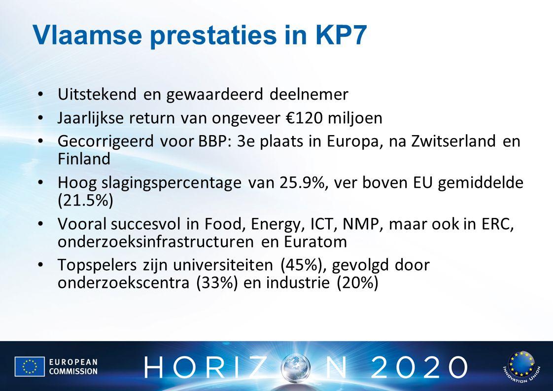 Vlaamse prestaties in KP7 Uitstekend en gewaardeerd deelnemer Jaarlijkse return van ongeveer €120 miljoen Gecorrigeerd voor BBP: 3e plaats in Europa, na Zwitserland en Finland Hoog slagingspercentage van 25.9%, ver boven EU gemiddelde (21.5%) Vooral succesvol in Food, Energy, ICT, NMP, maar ook in ERC, onderzoeksinfrastructuren en Euratom Topspelers zijn universiteiten (45%), gevolgd door onderzoekscentra (33%) en industrie (20%)