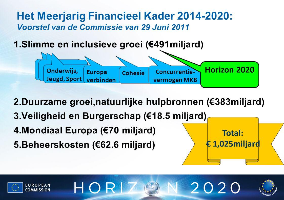 Het Meerjarig Financieel Kader 2014-2020: Voorstel van de Commissie van 29 Juni 2011 1.Slimme en inclusieve groei (€491miljard) 2.Duurzame groei,natuurlijke hulpbronnen (€383miljard) 3.Veiligheid en Burgerschap (€18.5 miljard) 4.Mondiaal Europa (€70 miljard) 5.Beheerskosten (€62.6 miljard) Total: € 1,025miljard Onderwijs, Jeugd, Sport Europa verbinden Cohesie Concurrentie- vermogen MKB Horizon 2020
