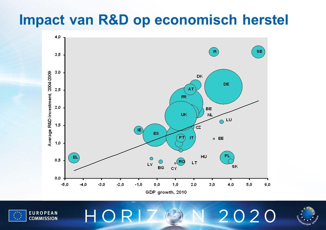 Impact van R&D op economisch herstel