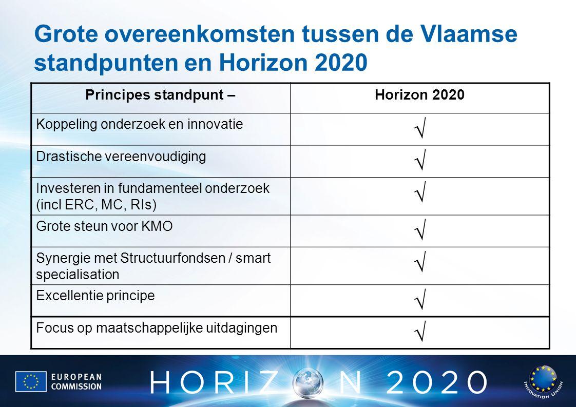 Grote overeenkomsten tussen de Vlaamse standpunten en Horizon 2020 Principes standpunt –Horizon 2020 Koppeling onderzoek en innovatie  Drastische vereenvoudiging  Investeren in fundamenteel onderzoek (incl ERC, MC, RIs)  Grote steun voor KMO  Synergie met Structuurfondsen / smart specialisation  Excellentie principe  Focus op maatschappelijke uitdagingen 