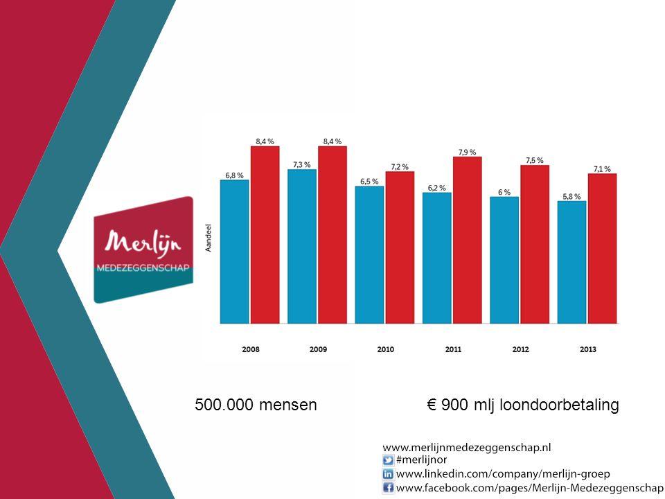 500.000 mensen € 900 mlj loondoorbetaling