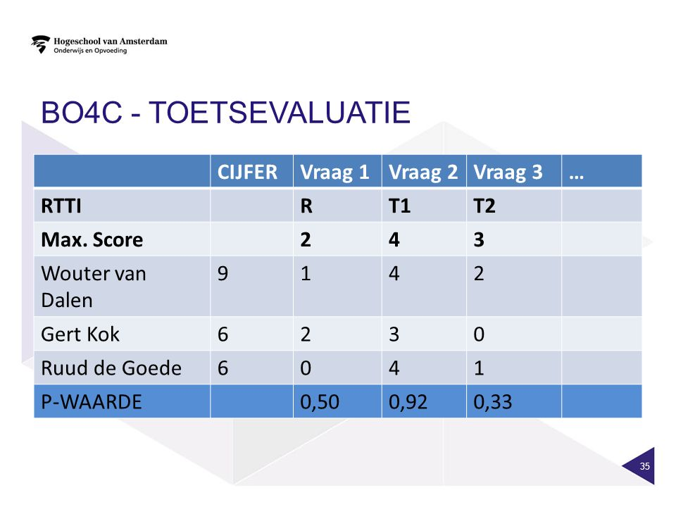 BO4C - TOETSEVALUATIE CIJFERVraag 1Vraag 2Vraag 3… RTTIRT1T2 Max.