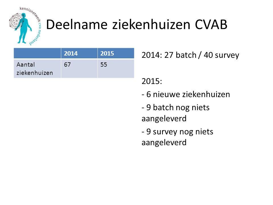 Deelname ziekenhuizen CVAB 20142015 Aantal ziekenhuizen 6755 2014: 27 batch / 40 survey 2015: - 6 nieuwe ziekenhuizen - 9 batch nog niets aangeleverd