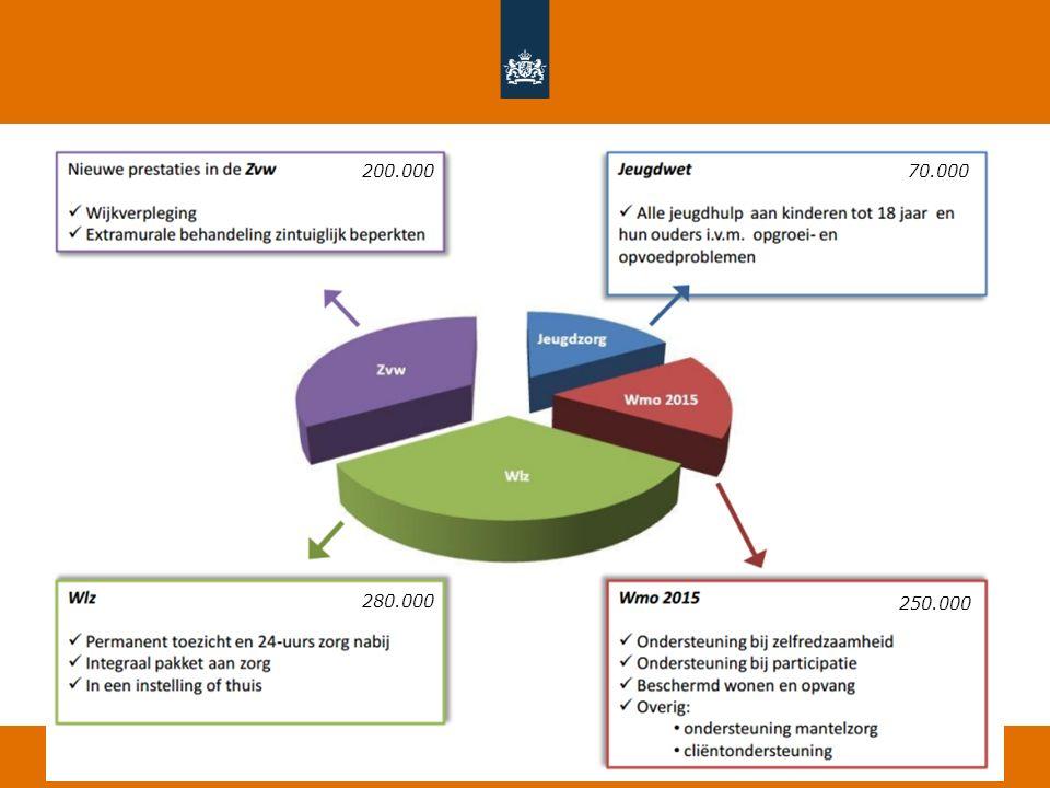 Verstrekkers na de HLZ 280.000 70.000200.000 250.000 Zorgverzekeraars Gemeenten Justitie Gemeenten Zorgkantoren