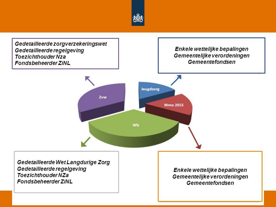 Wet- en regelgeving na de HLZ 280.000 70.000200.000 250.000 Gedetailleerde zorgverzekeringswet Gedetailleerde regelgeving Toezichthouder Nza Fondsbehe