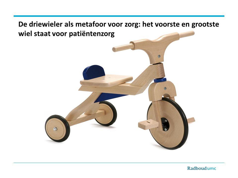 De driewieler als metafoor voor zorg: het voorste en grootste wiel staat voor patiëntenzorg