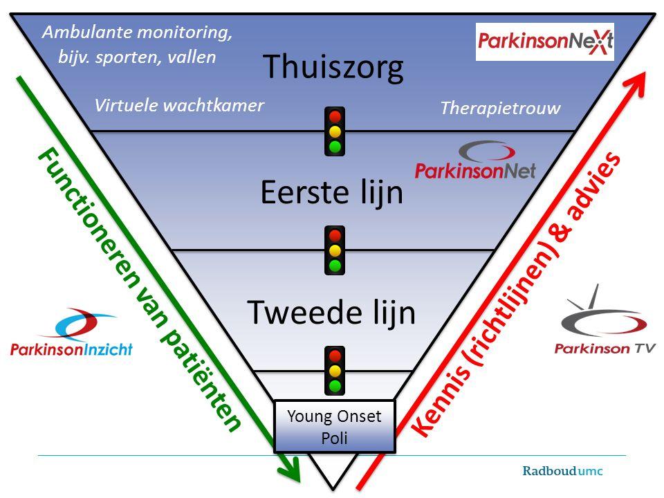 Thuiszorg Eerste lijn Tweede lijn 3 e lijn Virtuele wachtkamer Ambulante monitoring, bijv. sporten, vallen Therapietrouw Kennis (richtlijnen) & advies