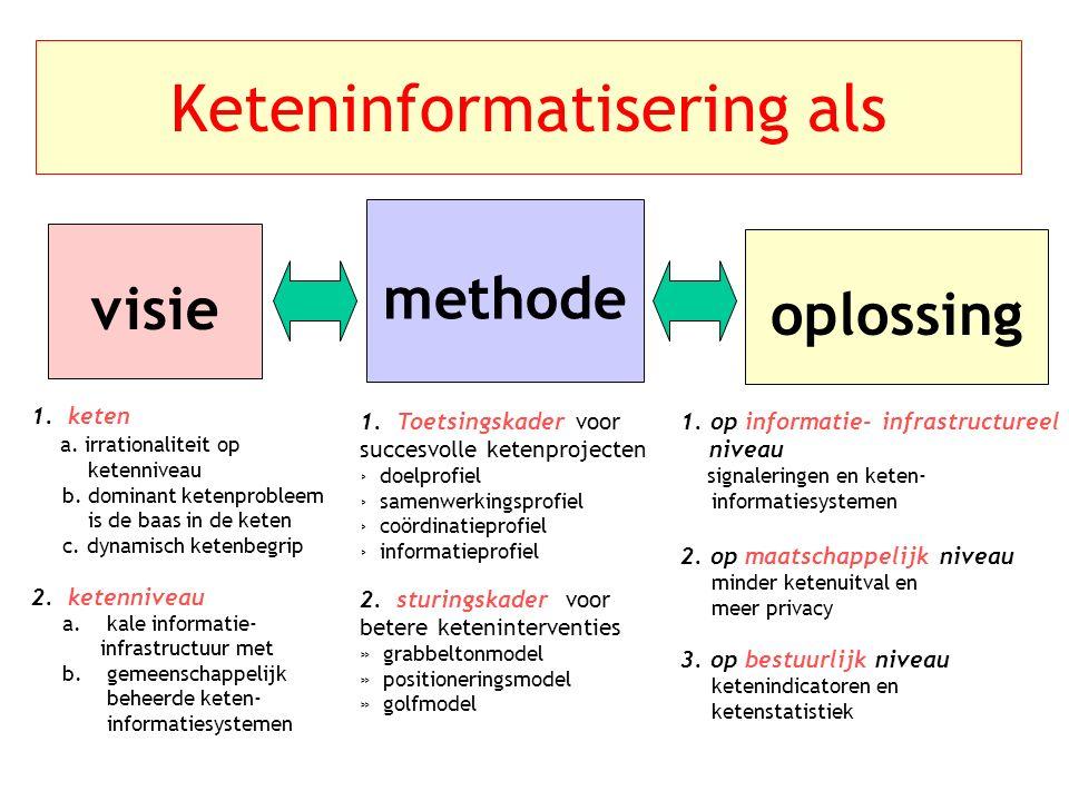 Keteninformatisering als methode visie oplossing 1.