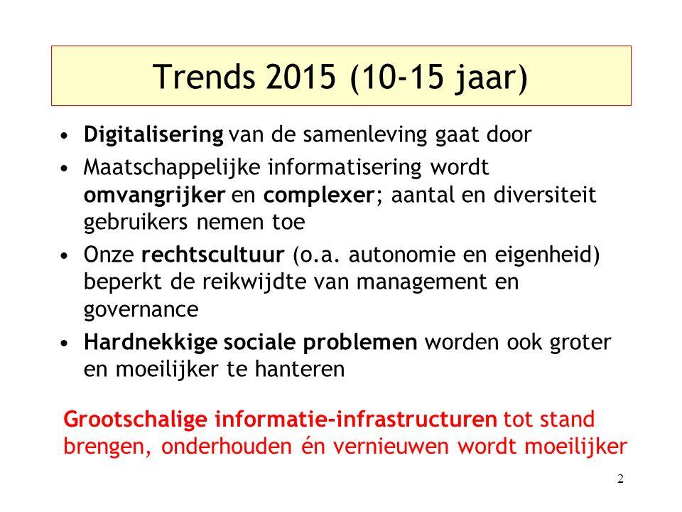 Trends 2015 (10-15 jaar) Digitalisering van de samenleving gaat door Maatschappelijke informatisering wordt omvangrijker en complexer; aantal en diversiteit gebruikers nemen toe Onze rechtscultuur (o.a.