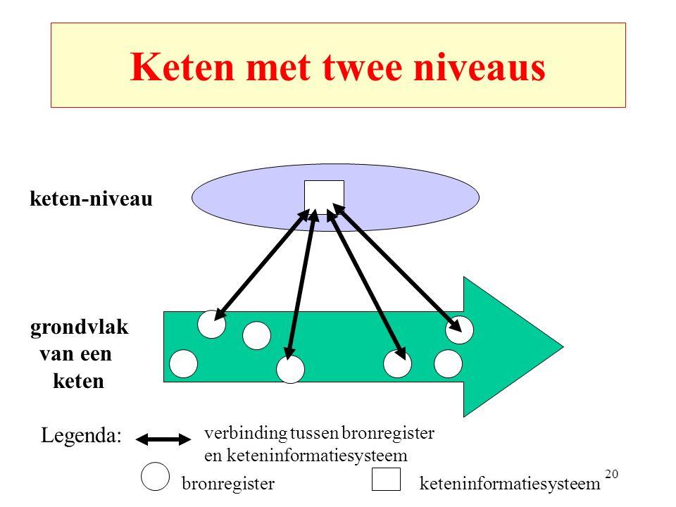 20 Keten met twee niveaus grondvlak van een keten bronregister keten-niveau keteninformatiesysteem verbinding tussen bronregister en keteninformatiesysteem Legenda: