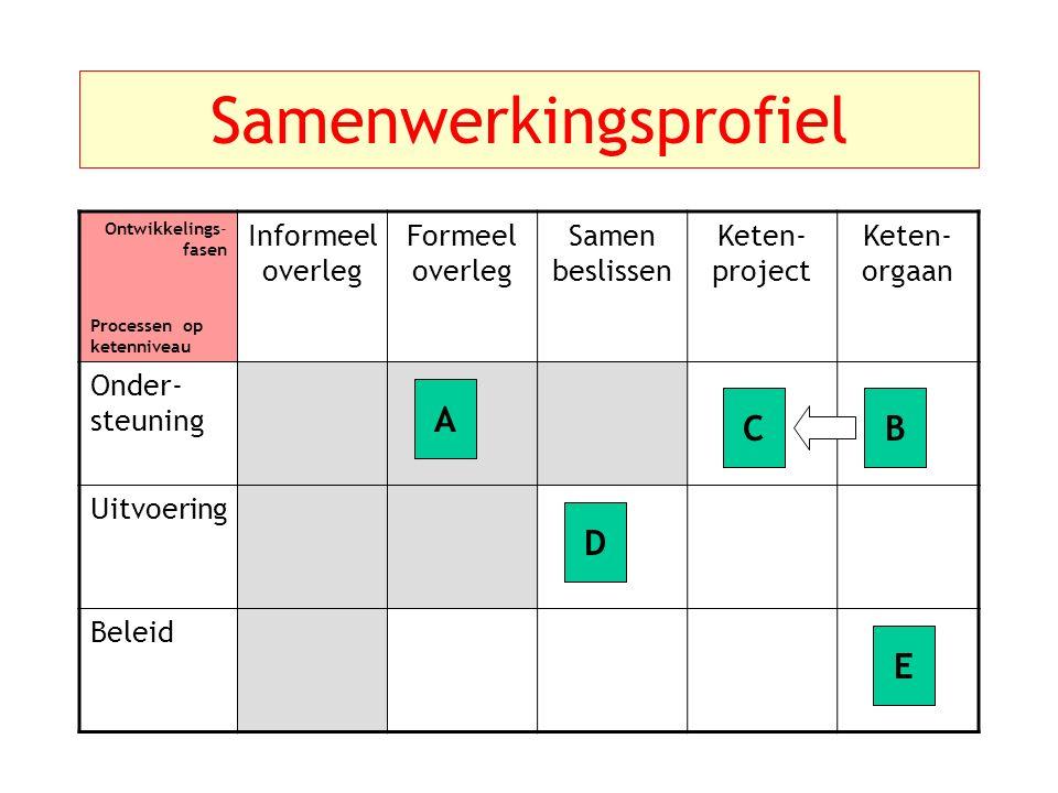 Samenwerkingsprofiel Ontwikkelings- fasen Processen op ketenniveau Informeel overleg Formeel overleg Samen beslissen Keten- project Keten- orgaan Onder- steuning Uitvoering Beleid A C D B E
