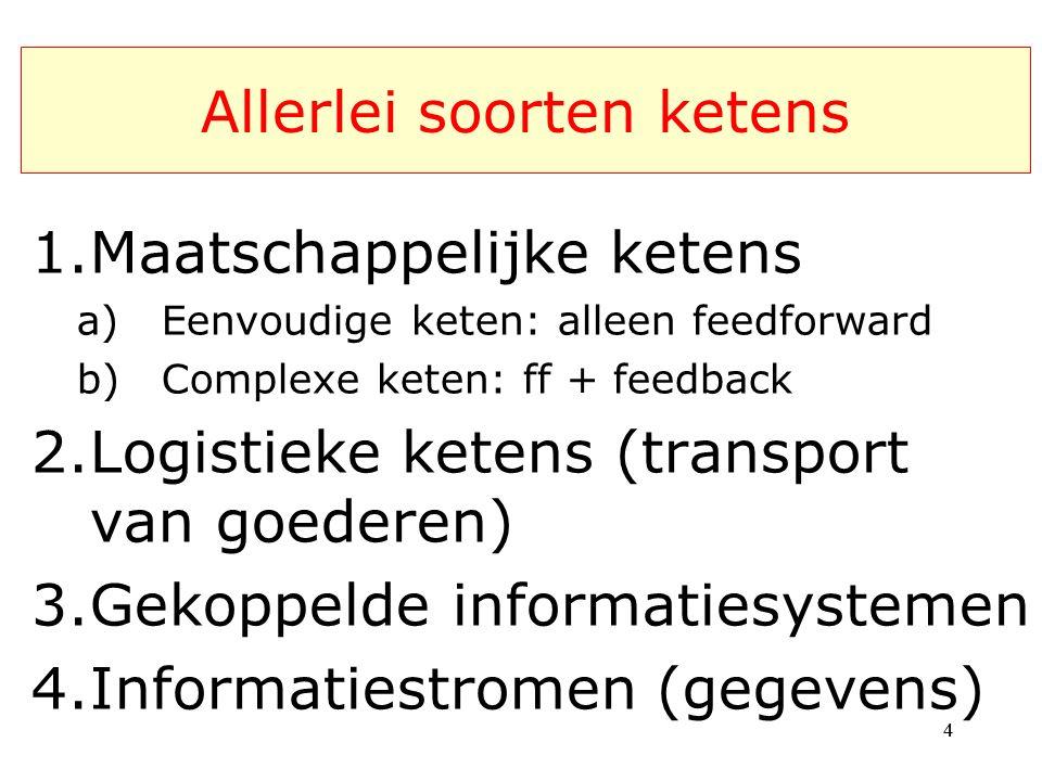 Allerlei soorten ketens 1.Maatschappelijke ketens a)Eenvoudige keten: alleen feedforward b)Complexe keten: ff + feedback 2.Logistieke ketens (transport van goederen) 3.Gekoppelde informatiesystemen 4.Informatiestromen (gegevens) 44