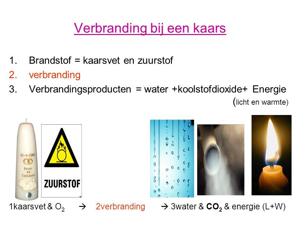 Verbranding bij kaars weergegeven en een schema kaarsvet + zuurstof  verbranding  water+koolstofdioxide + energie brandstofverbrandingsproducten