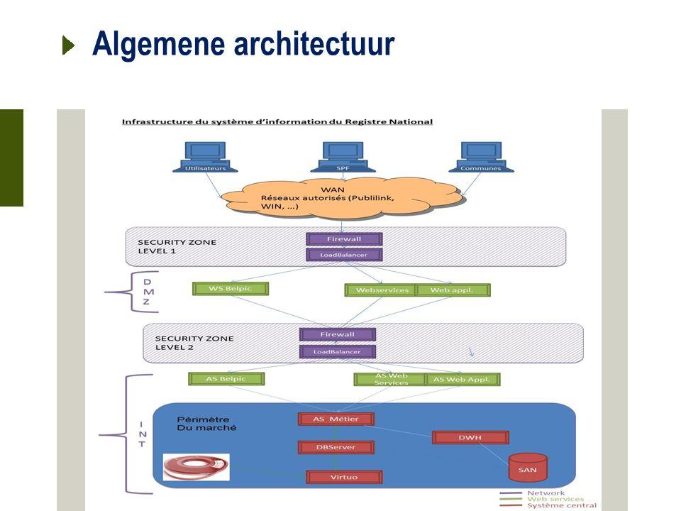 21 oktober 2015 Algemene architectuur