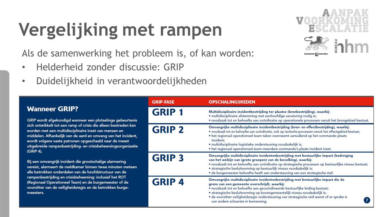 Vergelijking met rampen Als de samenwerking het probleem is, of kan worden: Helderheid zonder discussie: GRIP Duidelijkheid in verantwoordelijkheden
