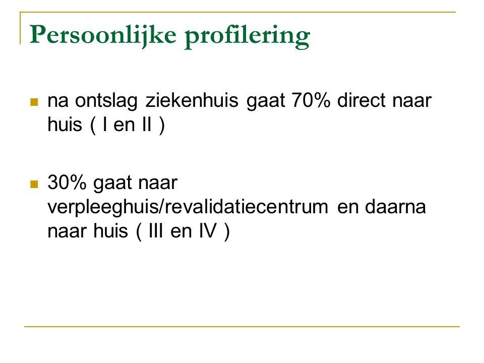 Persoonlijke profilering na ontslag ziekenhuis gaat 70% direct naar huis ( I en II ) 30% gaat naar verpleeghuis/revalidatiecentrum en daarna naar huis ( III en IV )